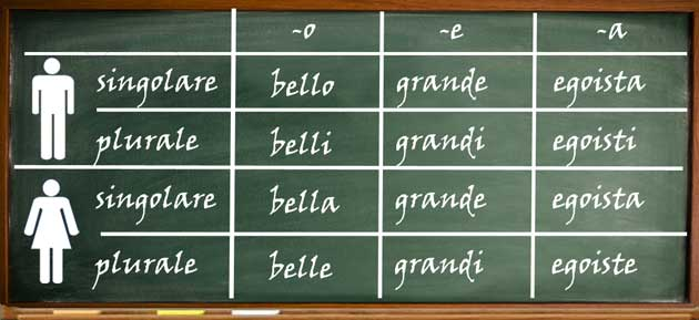 Italian adjectives of quality