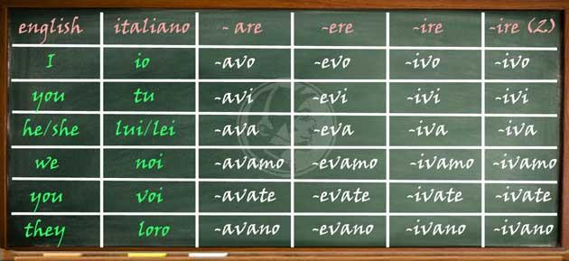 verbi-regolari,-imperfetto-indicativo