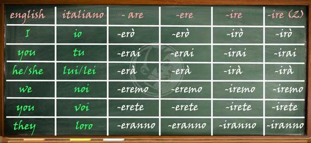 verbi-regolari-futuro-semplice-indicativo Verb Tense Consistency Quiz on verb conjugation quiz, verb tenses worksheets, number quiz, verb quick quiz, nouns quiz, character quiz, pronouns quiz, adjective quiz, parts of speech quiz, figurative language quiz, prepositions quiz, contractions quiz, irregular verbs quiz,