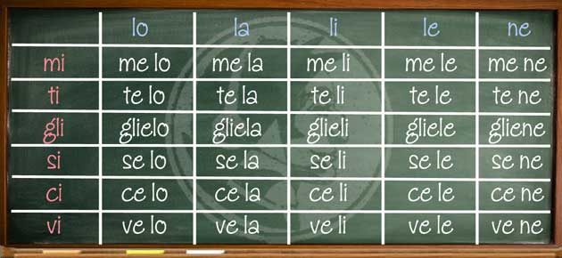 Italian direct and indirect pronouns
