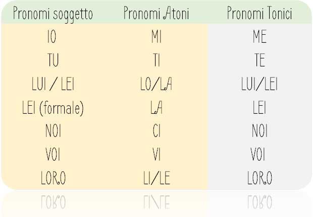 pronomi-atoni