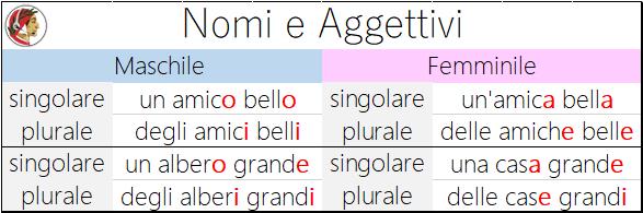 nomi-e-aggettivi