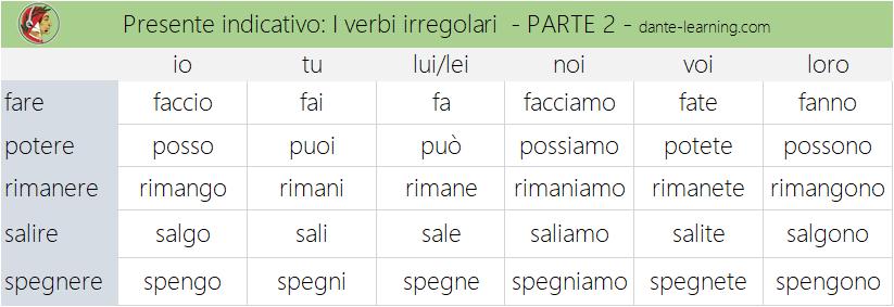 verbi-irregolari-2-